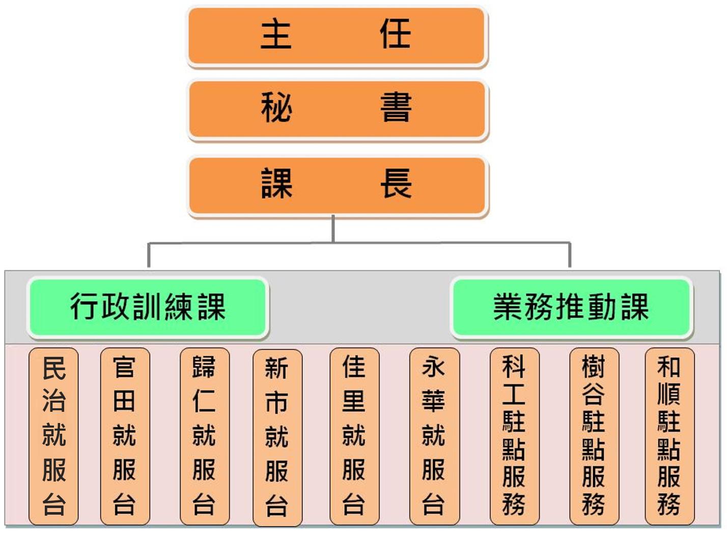 中心組織圖(主任-/>秘書->課長->各區就服台)